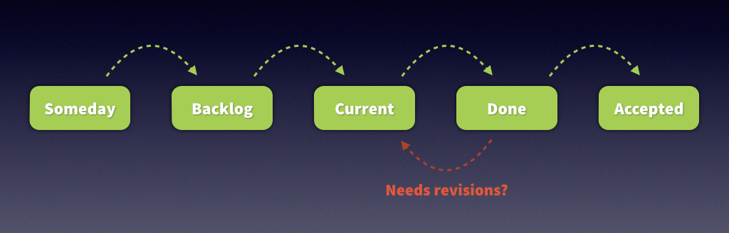 The development process in Sprintly