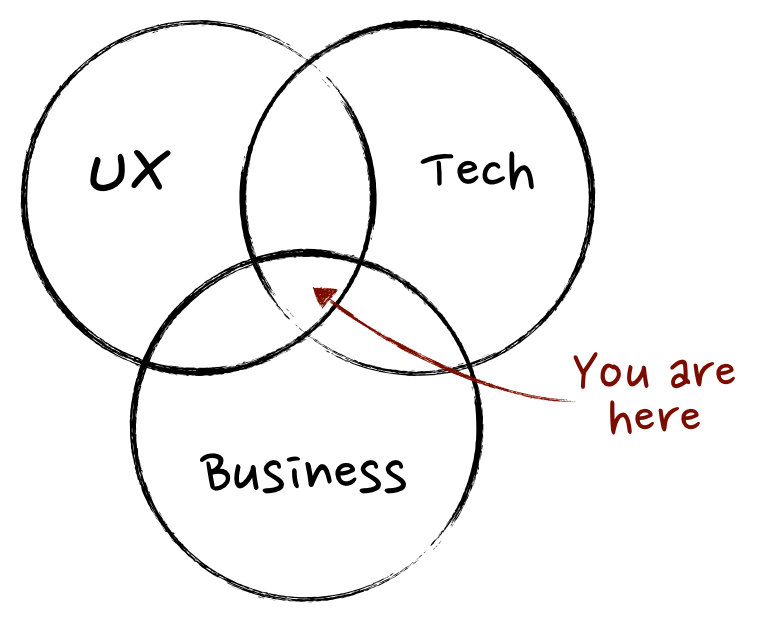A Product Manager sits between UX, Tech, Business